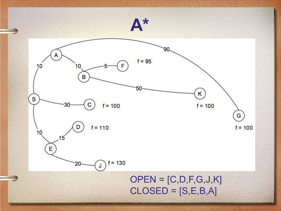 A* OPEN = [C,D,F,G,J,K] CLOSED = [S,E,B,A]